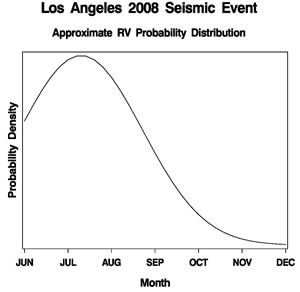 Seismic Event Probability LAX